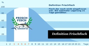 Definition Frischfisch